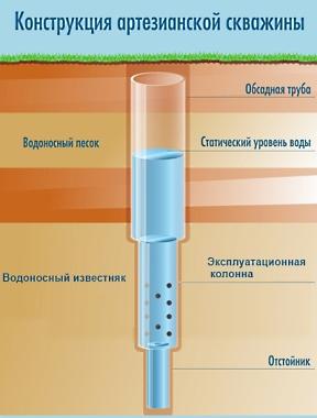 Типы скважин на воду