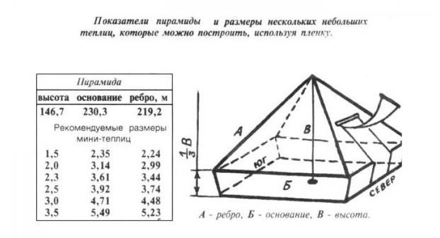 Чертеж пирамидальной теплицы
