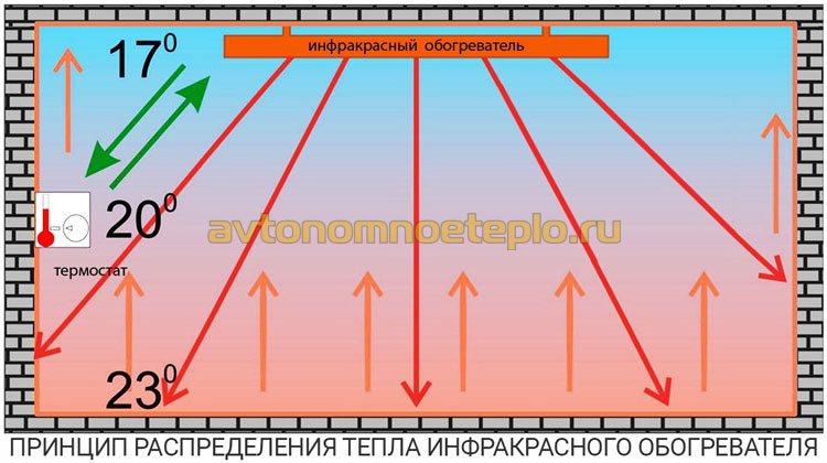 принцип распределения тепловой энергии от ИК обогревателя