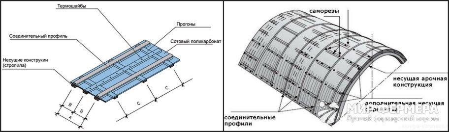 Крепление сотового поликарбоната
