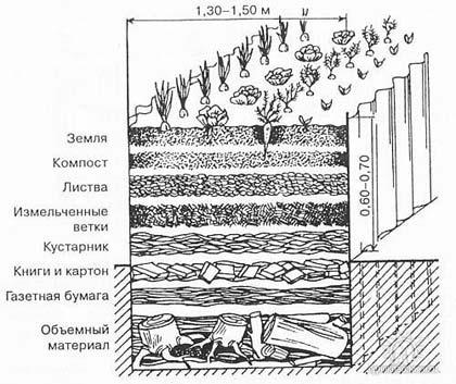 схема наполнения теплой грядки
