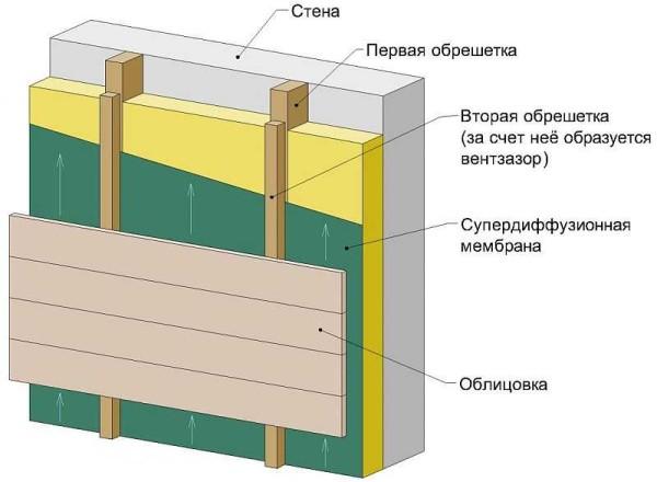 Принцип отделки дома снаружи с использованием вентилируемого фасада
