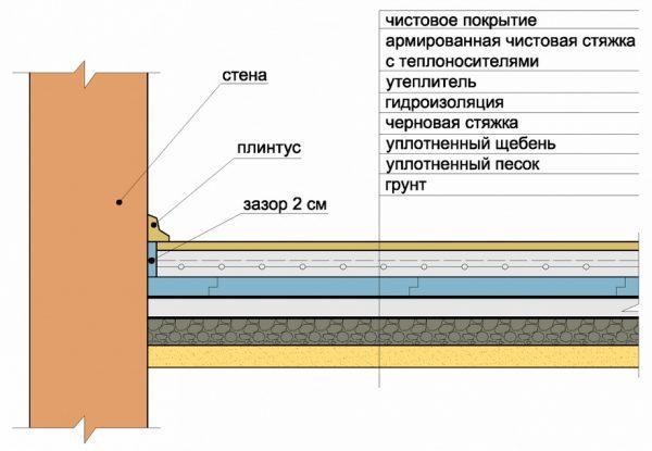 Схема черновой стяжки по грунту в каркасном доме