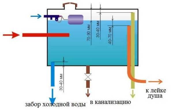 Устройство бака для воды с автоматическим контролем уровня