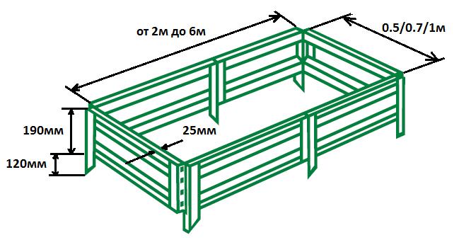 Стандартные размеры грядки
