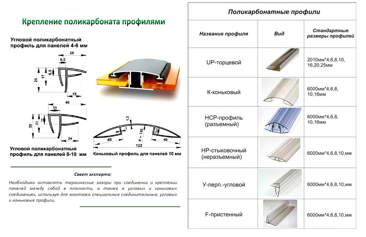 Разновидности профилей для поликарбоната