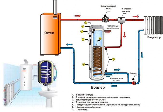 Двухконтурная система отопления частного дома схема