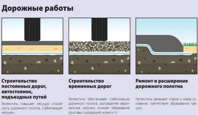 Геотекстиль при дорожных работах