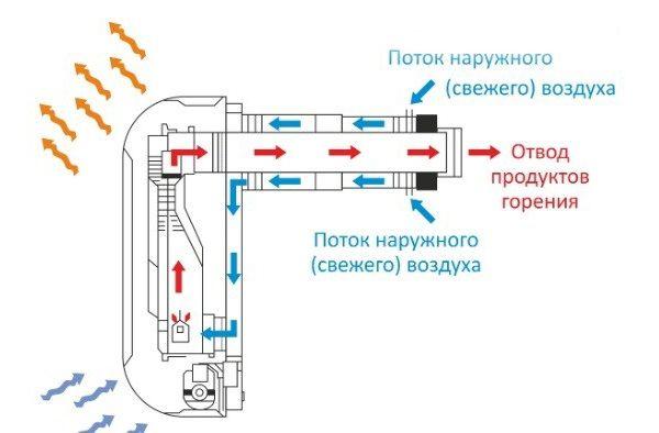 Газовый котел и дымоход