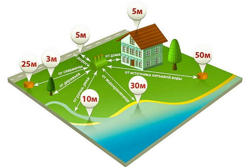 Установленные нормы для расположения септика относительно жилых объектов