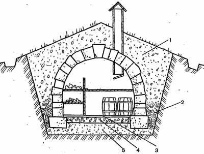 Данная схема размещает полностью погреб под землей (см. описание в тексте)